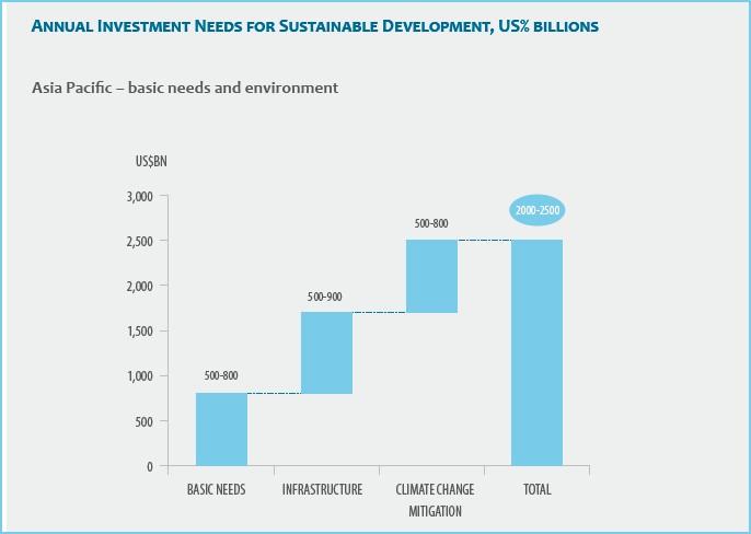 AP Investment needs