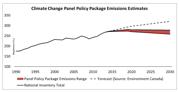 Alberta_Cliamte_Plan_Emissions_Reducxtion