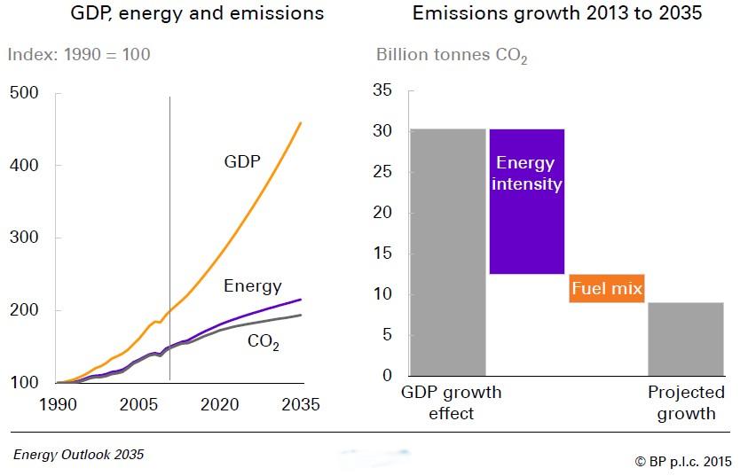 BO Emissions growth