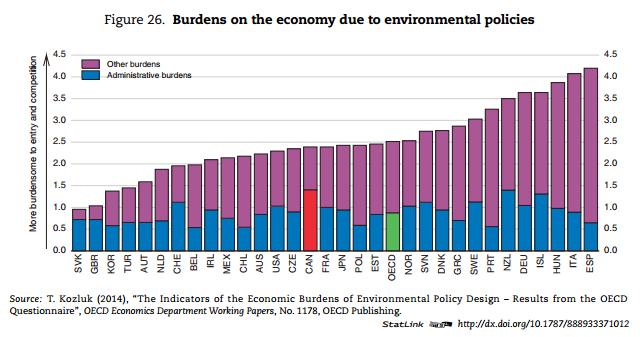 Burdens_on_environment