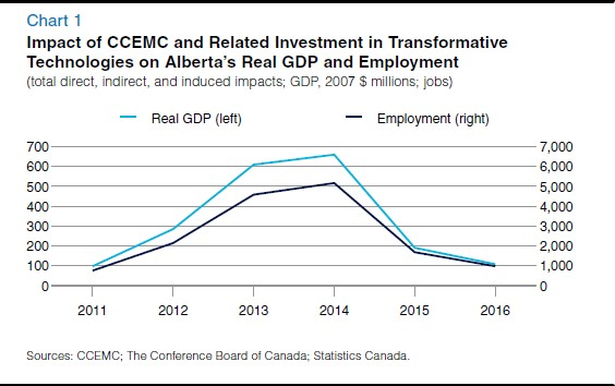 CCEMC Investment Chart
