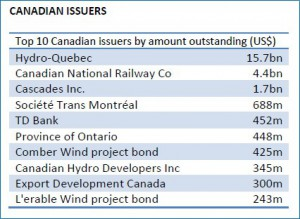 Canadian Issuers