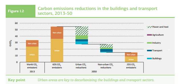 Carbon_emissions_reductions_in_the_buildings_and_transport__IEA