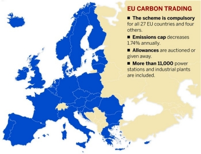 Us carbon trading system