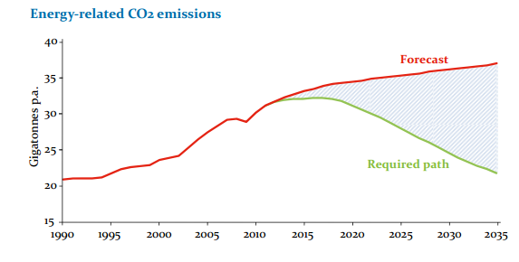 Energy_Related_Emissions