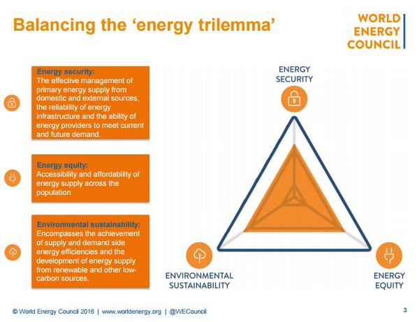 Globe Net New World Energy Trilemma Report Released