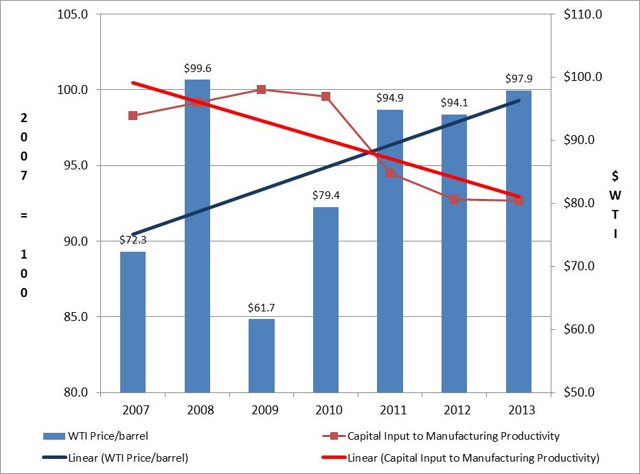 Figure 2: Crude Oil Prices and Capital Inputs to Manufacturing Multifactor Productivity
