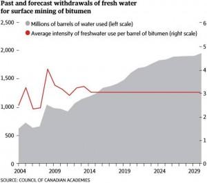 Fresh Water Withdrawals - oil sandss