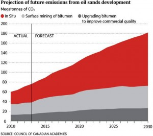 Future Emissions from Oil Sands