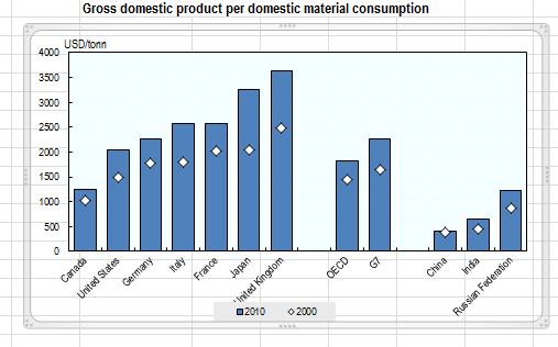 GDP_Per_DMC