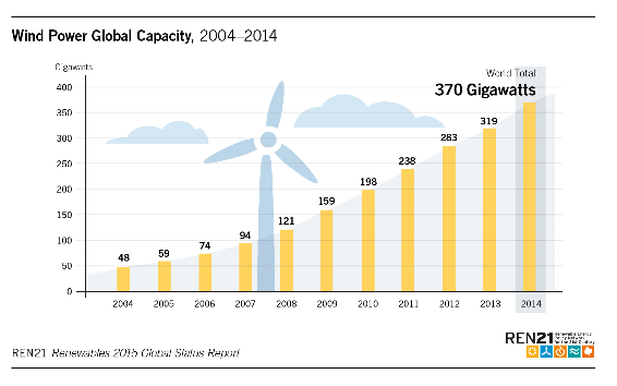 GLOBAL_Wind_Capacity