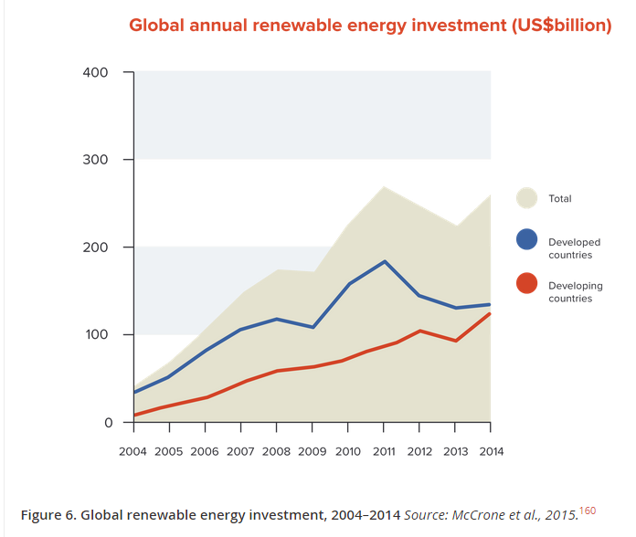 Global_Renewable_Investment