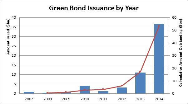 Green Bonds 1