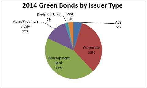Green Bonds 2