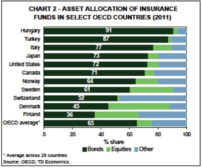 Green BondsInsuranceFunds