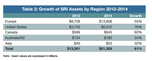Growth of SRI Assets