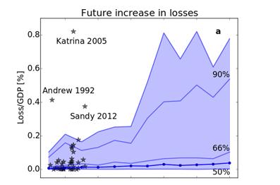 Hurricane_Losses
