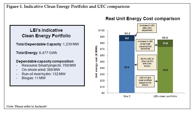 The numbers presented in Figure 1 are in real rather than nominal terms. The base case portfolio UEC of $74/MWh and high case portfolio UEC of $85/MWh in real terms correspond to a base case portfolio UEC of $90/MWh and high case portfolio UEC of $103.5/MWh in nominal terms.