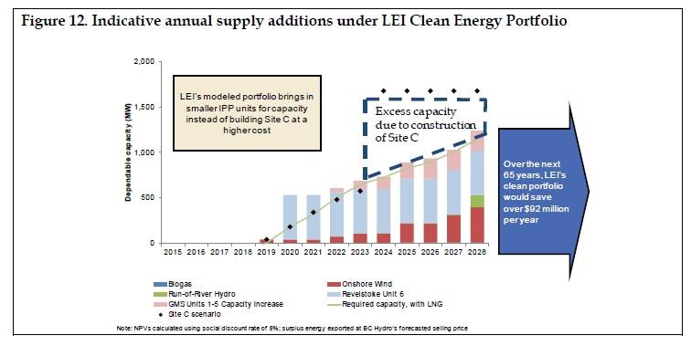 LEI Clean Energy Portfolio