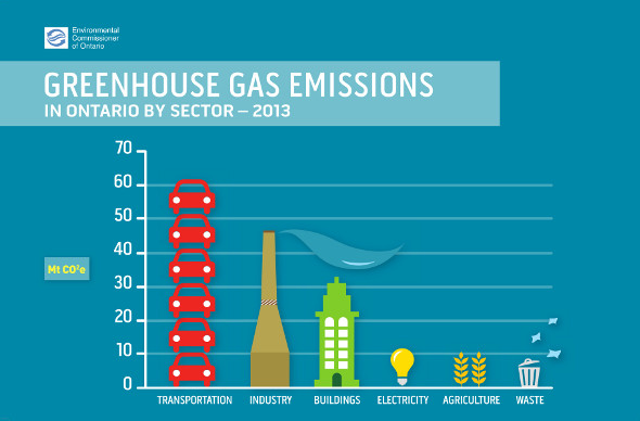 Ontario_GHG_Emissions_by_Sector