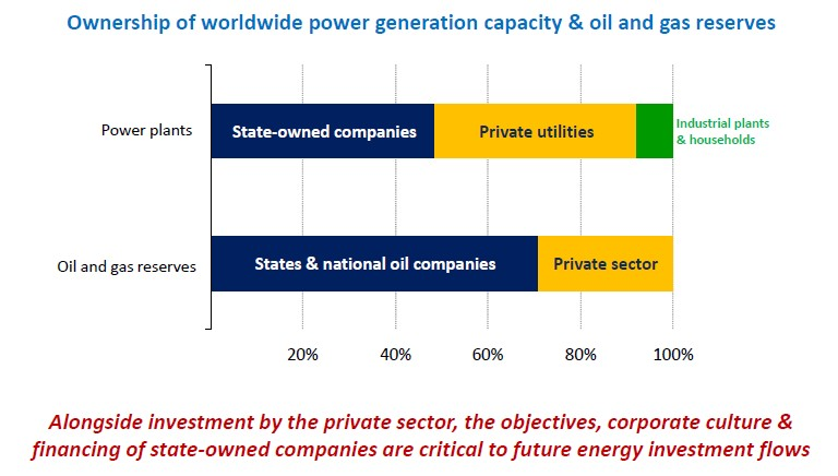 Ownership of Energy