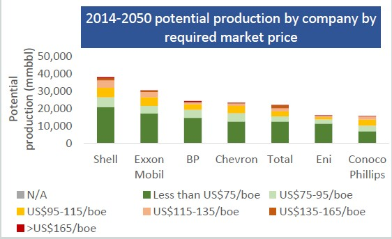 Source: Oil & Gas Majors: Fact Sheets, Carbon Tracker Initiative 2014