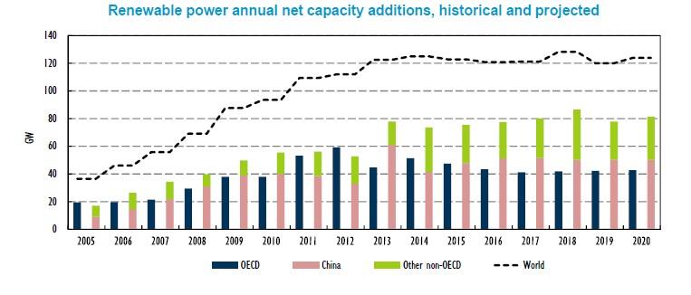 Renewables Capacity Additions