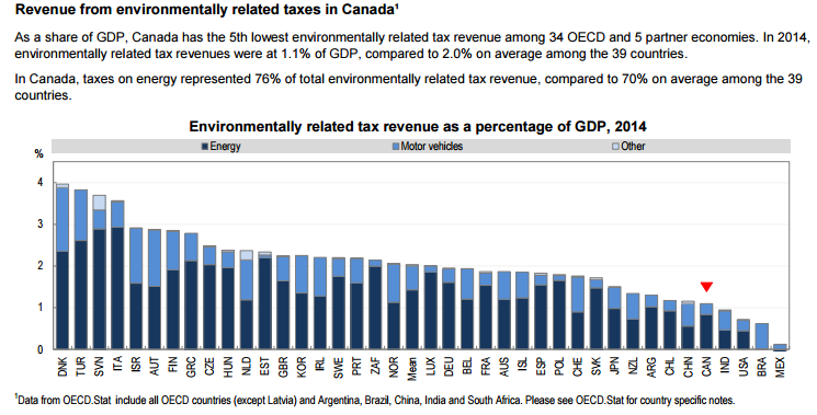 rev_from_taxes_canada