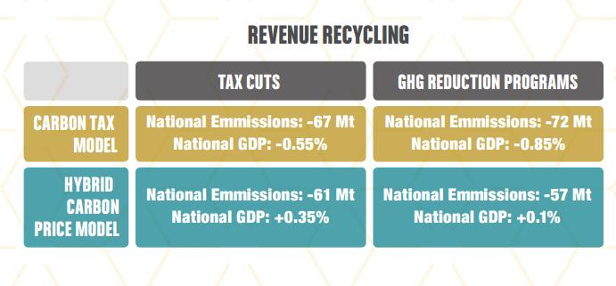 Revenue Recycling