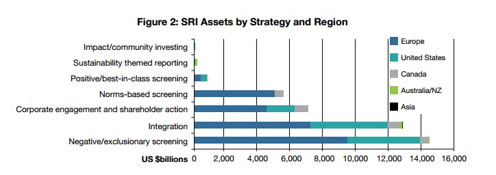 SRI Assets by Strategy and refion
