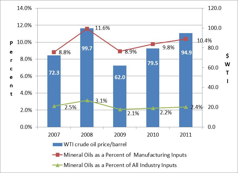 Figure 1: Crude Oil Prices and Mineral Oils as a Percent of Manufacturing and All Industry Input Costs