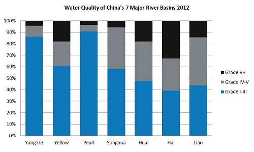 Water-Quality-of-7-Main-River-Basins-2012