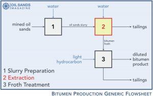 bitumen-production-oilsands-process-flowsheet-1