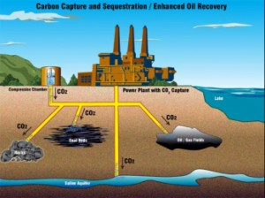 carbon-capture-recovery