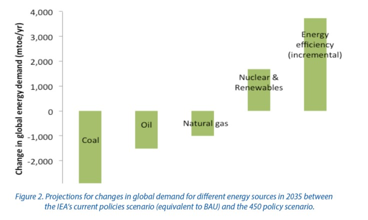 changes in global demand for energy
