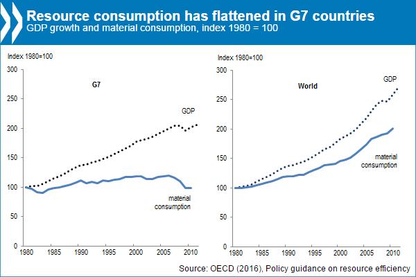 chart env consumption