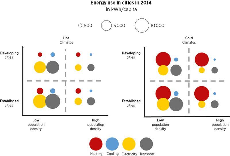 cities-energy