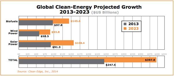 clean energy trends