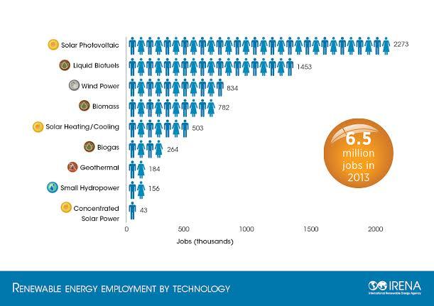 energy jobs 2
