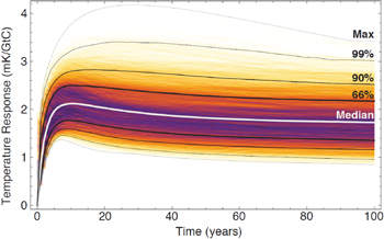Temperature increase from an individual emission of carbon dioxide (CO2)