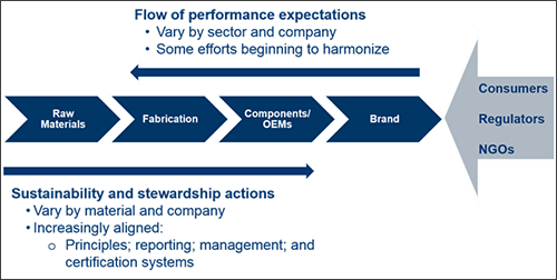 Figure 1: Aligning actions with expectations