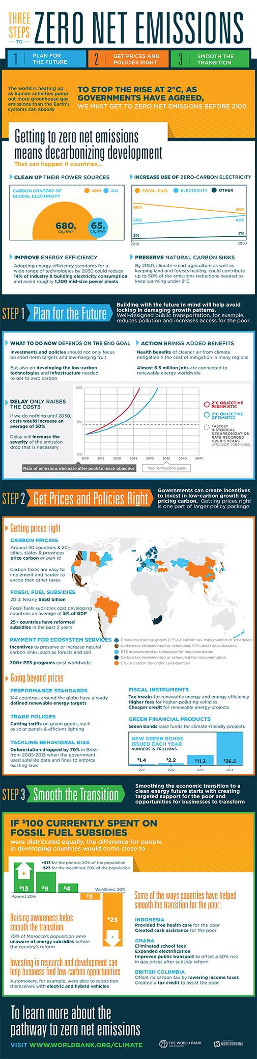 infographic-decarbonizing-development-505x2076