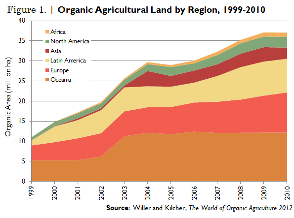 Organic Agriculture Contributes to Sustainable Food Security
