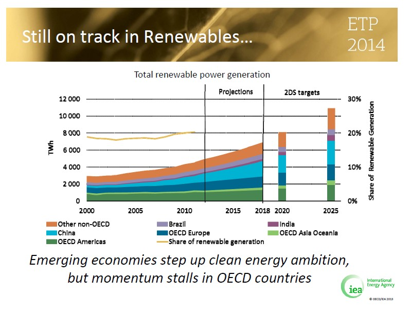 renewables  on Track