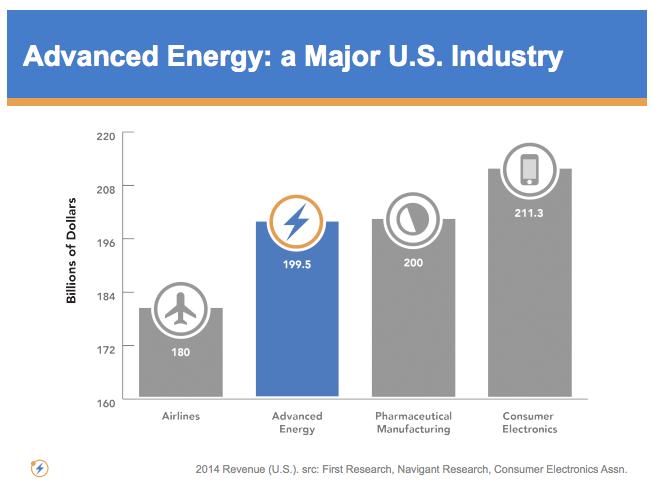 size of advanced energy economy us