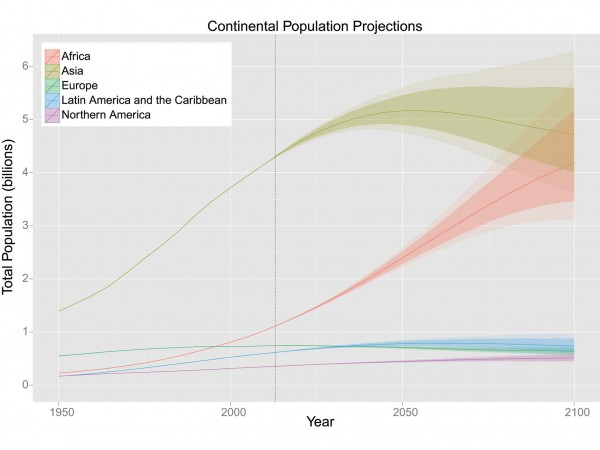 P. Gerland et al., Science (online) The United Nations' population projections for each continent now include a range of numbers (darker shades are the most probable forecasts), rather than a single line.