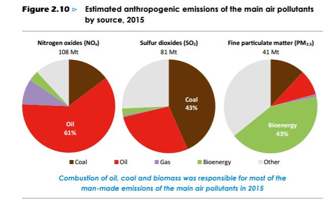 weo_emissions
