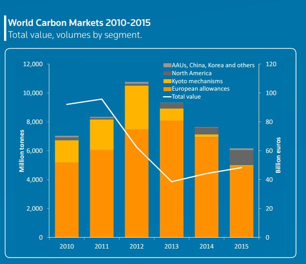 world_carbon_markets