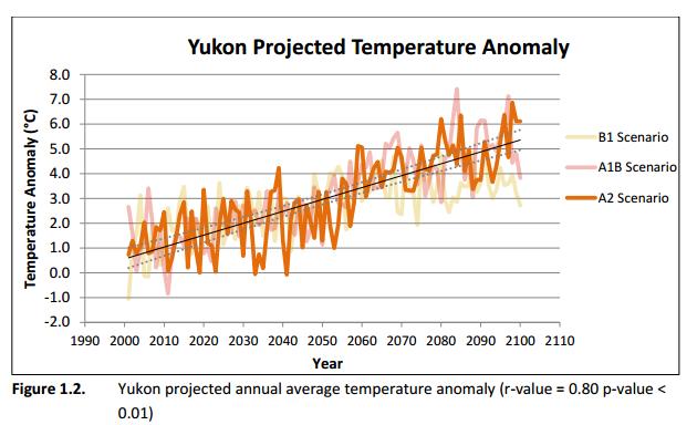 yukon_temp_forecast